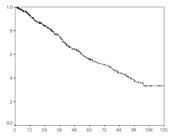 肝細胞がん手術後の成績(生存曲線)
