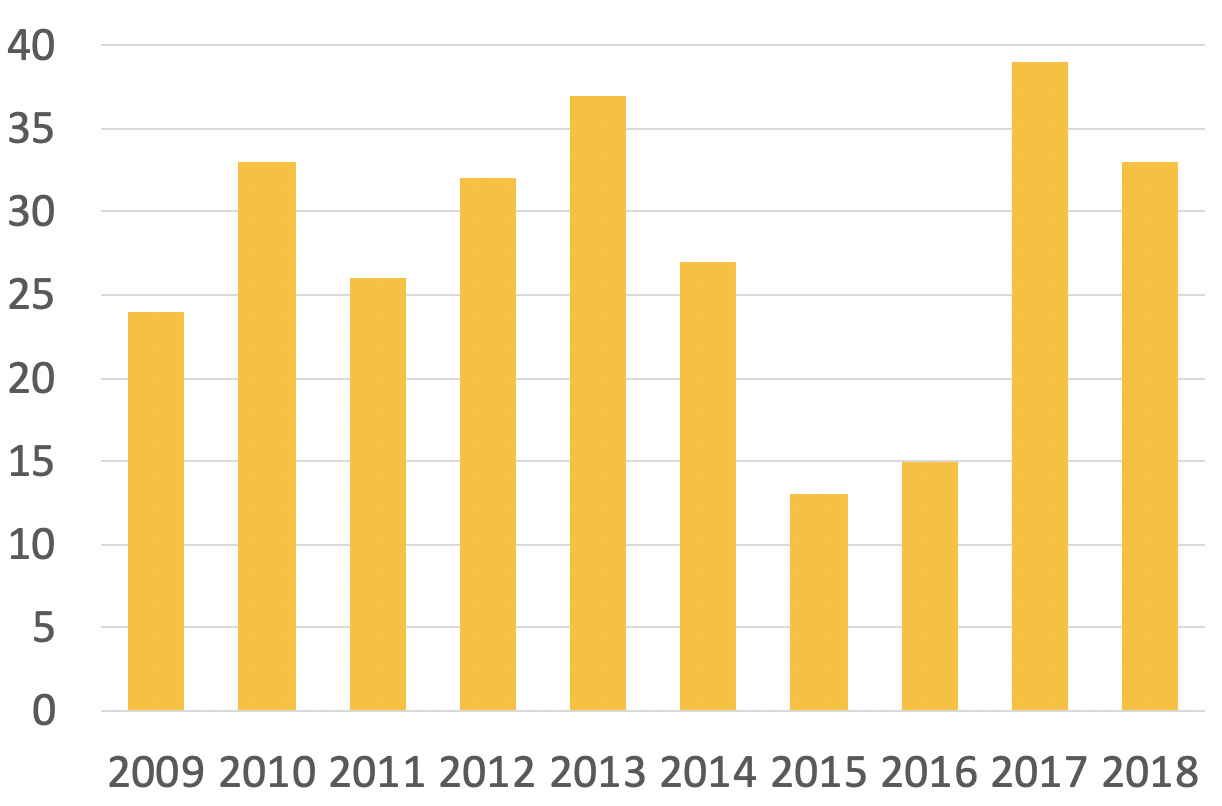 年間肝切除数の推移